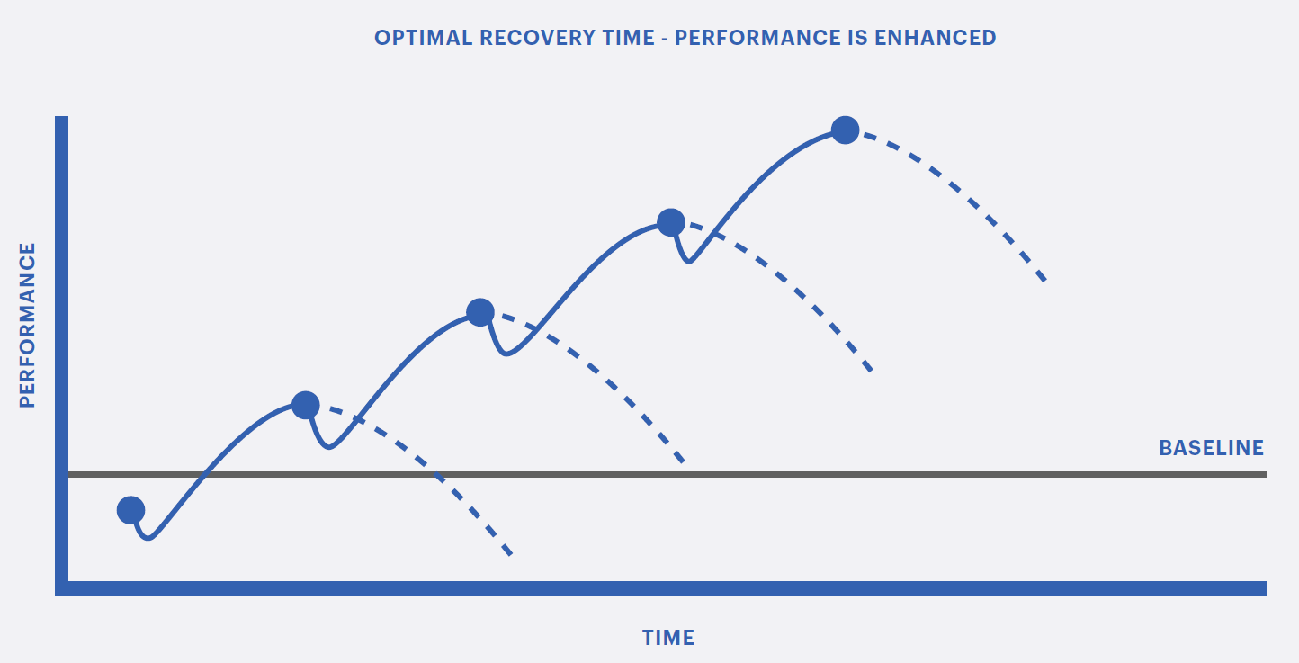 Optimal Recovery Time